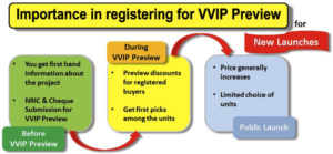 VVIP Preview process